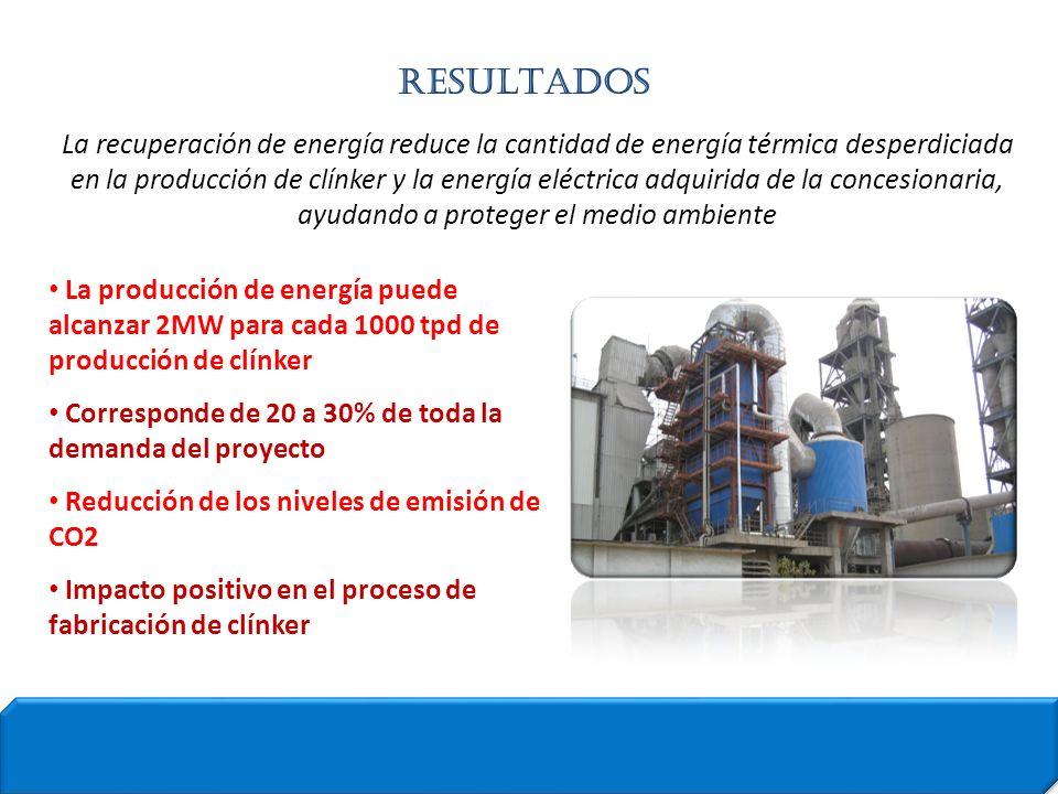 La producción de energía puede alcanzar 2MW para cada 1000 tpd de producción de clínker Corresponde de 20 a 30% de toda la demanda del proyecto Reducc
