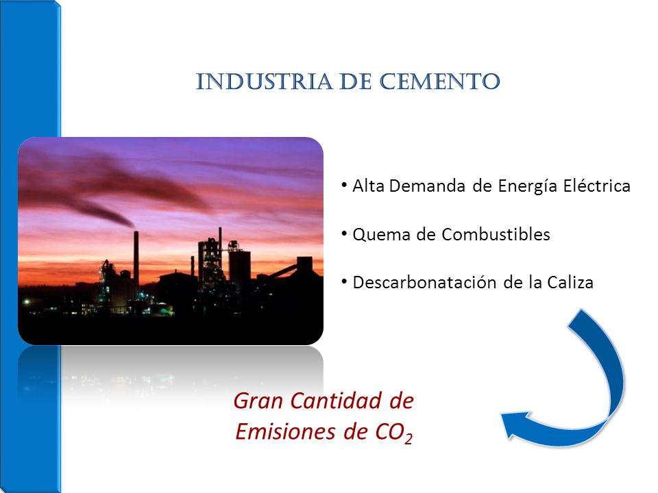 Alta Demanda de Energía Eléctrica Quema de Combustibles Descarbonatación de la Caliza Gran Cantidad de Emisiones de CO 2 INDUSTRIA DE CEMENTO
