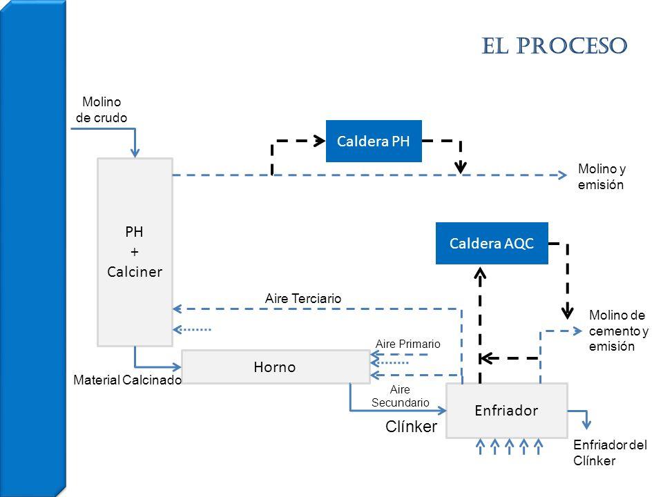 el PROCESO Enfriador del Clínker PH + Calciner Horno Enfriador Molino de crudo Material Calcinado Clínker Molino y emisión Molino de cemento y emisión