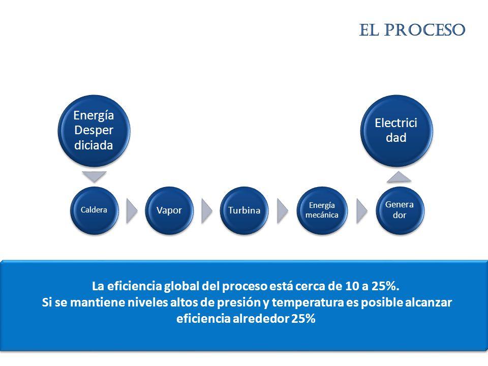 La eficiencia global del proceso está cerca de 10 a 25%. Si se mantiene niveles altos de presión y temperatura es posible alcanzar eficiencia alrededo