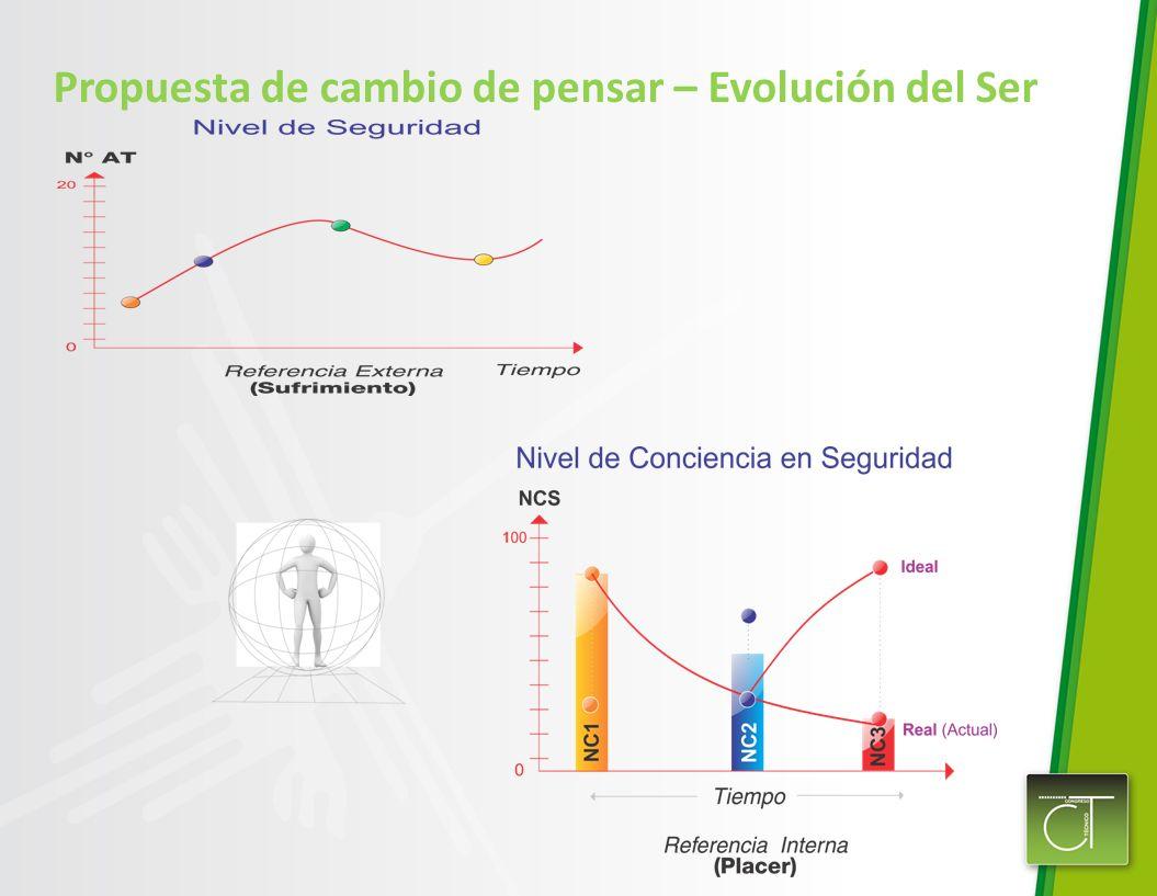 Propuesta de cambio de pensar – Evolución del Ser
