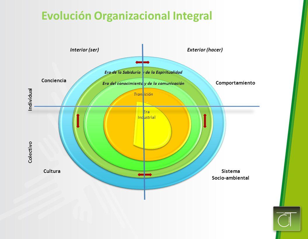 Evolución Organizacional Integral. Conciencia Comportamiento CulturaSistema Socio-ambiental Interior (ser)Exterior (hacer) Individual Colectivo Era de
