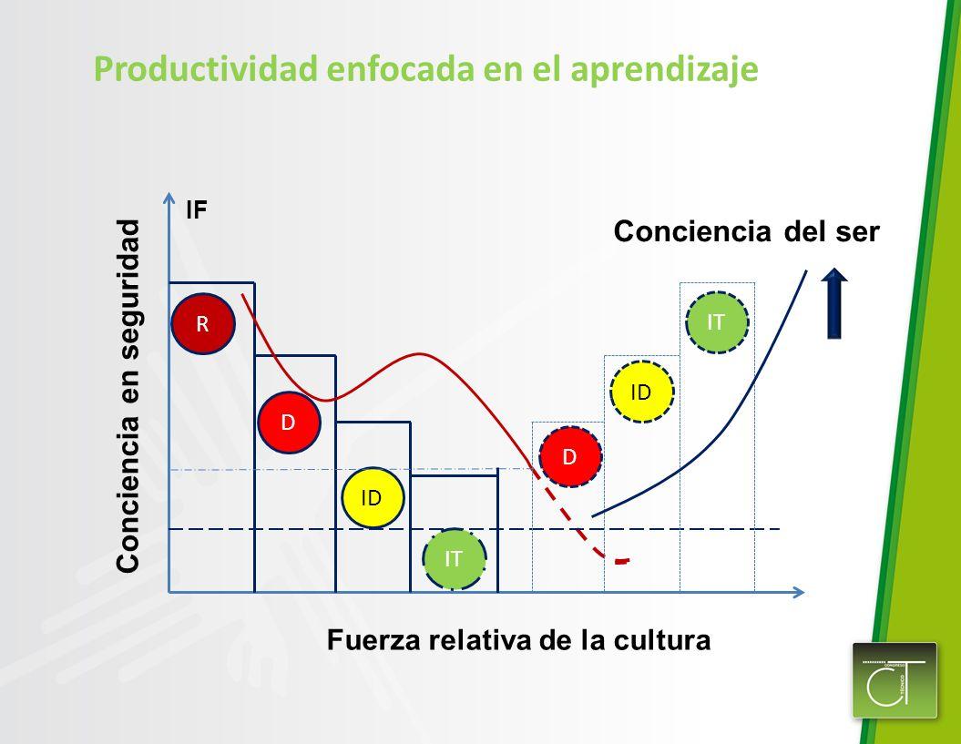 R D ID IT IF D ID IT Conciencia del ser Conciencia en seguridad Fuerza relativa de la cultura Productividad enfocada en el aprendizaje