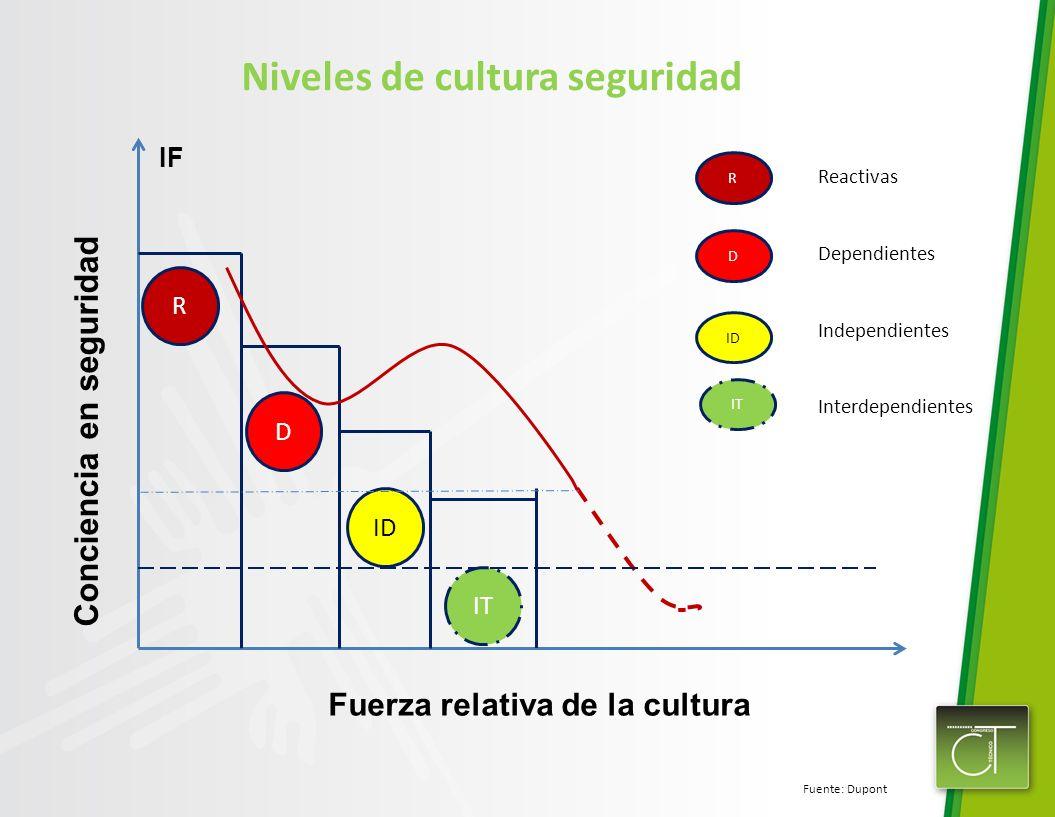R D ID IT IF Conciencia en seguridad Fuerza relativa de la cultura Niveles de cultura seguridad Fuente: Dupont R D ID IT Reactivas Dependientes Indepe