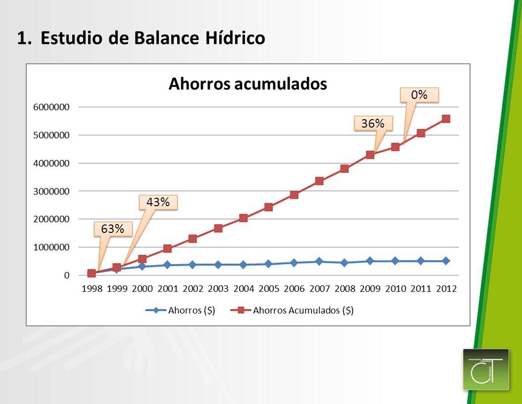 1.Estudio de Balance Hídrico 63% 43% 36% 0%