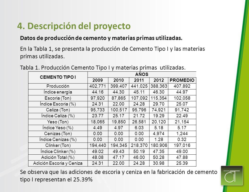 4. Descripción del proyecto Datos de producción de cemento y materias primas utilizadas. En la Tabla 1, se presenta la producción de Cemento Tipo I y