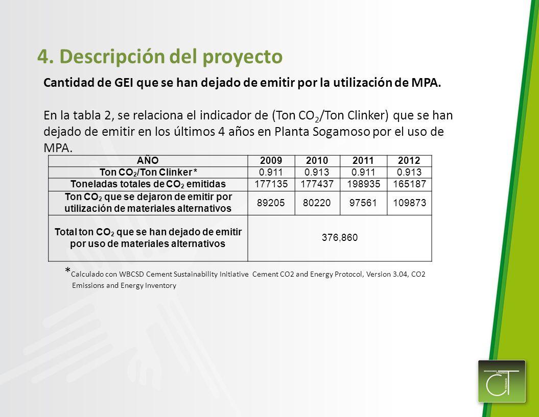 4. Descripción del proyecto Cantidad de GEI que se han dejado de emitir por la utilización de MPA. En la tabla 2, se relaciona el indicador de (Ton CO