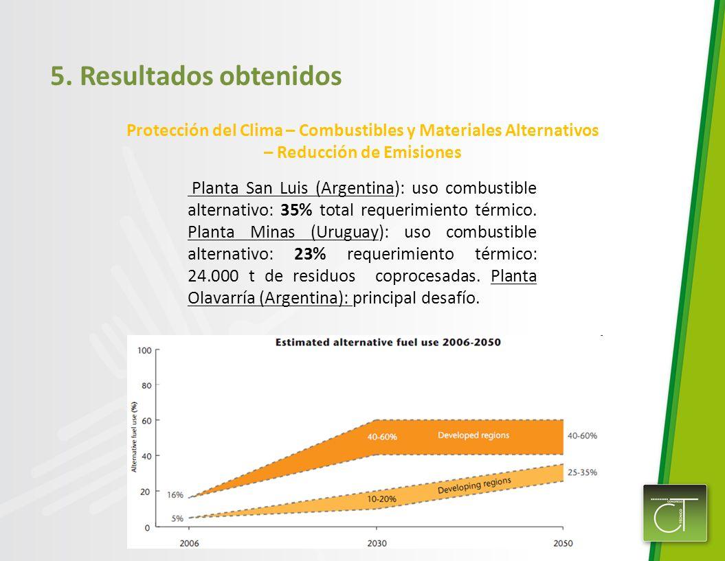 5. Resultados obtenidos Protección del Clima – Combustibles y Materiales Alternativos – Reducción de Emisiones Planta San Luis (Argentina): uso combus
