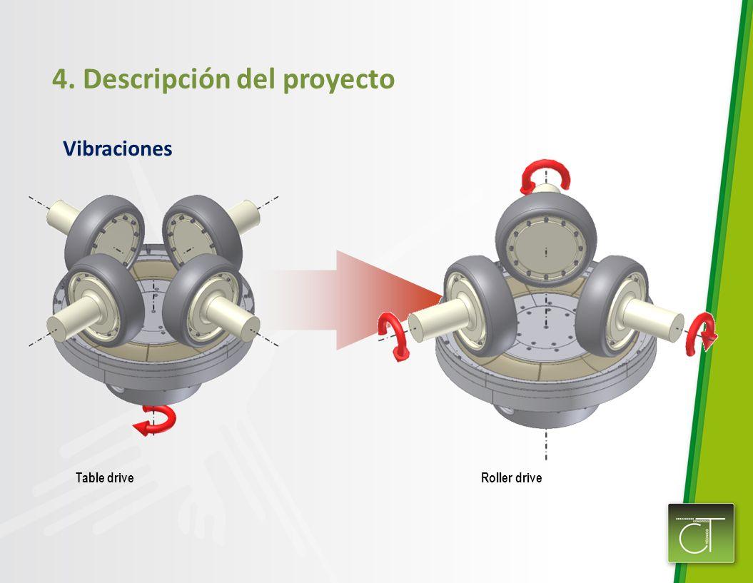 4. Descripción del proyecto Roller drive Table drive Vibraciones