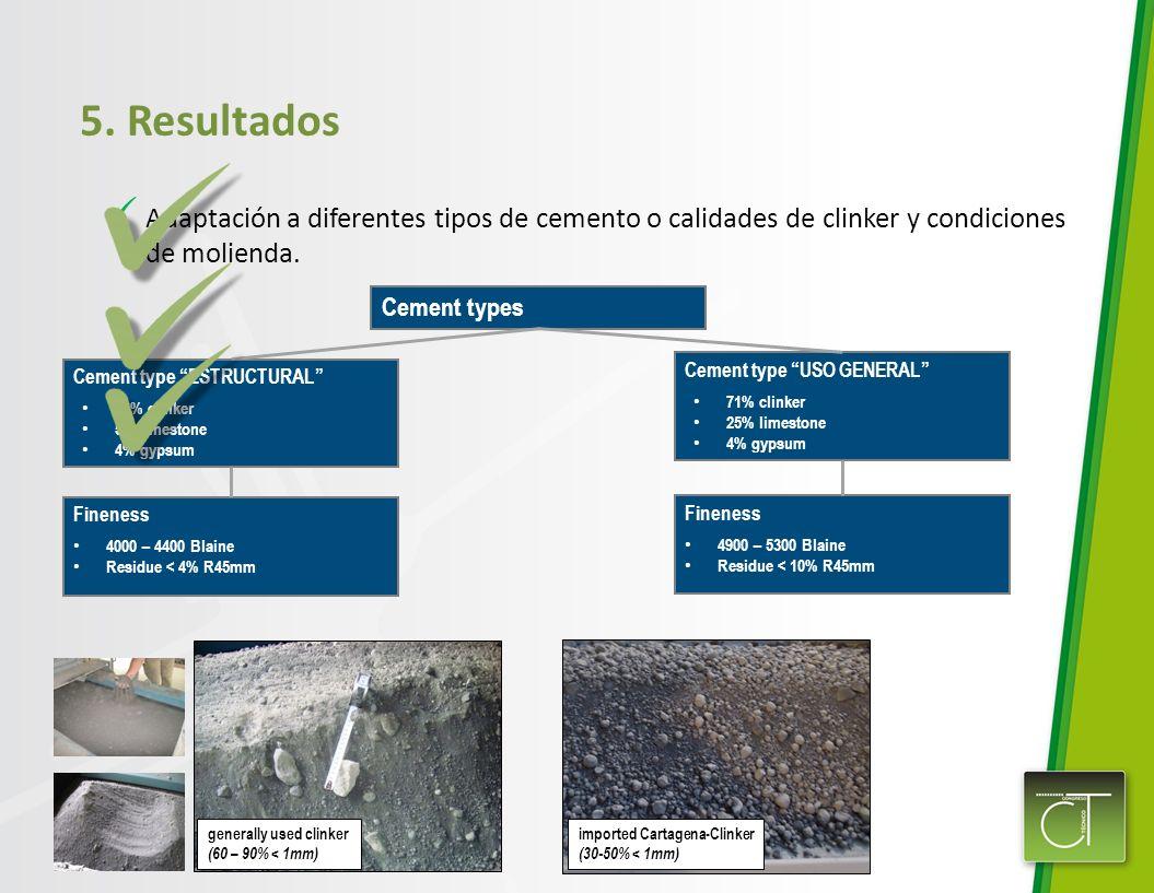 Cement type ESTRUCTURAL 91% clinker 5% limestone 4% gypsum Cement type USO GENERAL 71% clinker 25% limestone 4% gypsum Fineness 4000 – 4400 Blaine Res