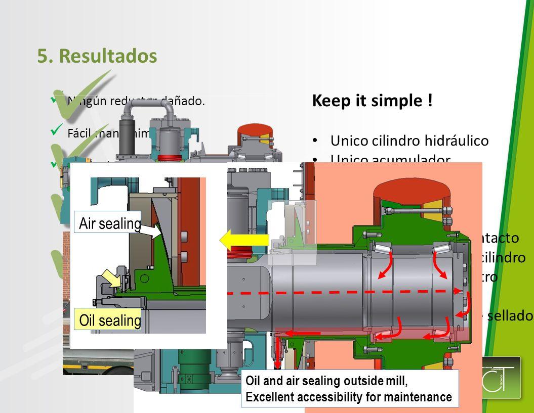 5. Resultados Ningún reductor dañado. Fácil mantenimiento Redundancia en el accionamiento Working 70% is possible Disassemble of gear unit and the cou