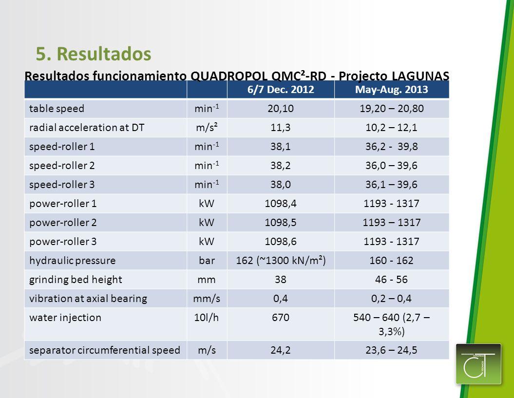 5. Resultados 6/7 Dec. 2012May-Aug. 2013 table speedmin -1 20,1019,20 – 20,80 radial acceleration at DTm/s²11,310,2 – 12,1 speed-roller 1min -1 38,136
