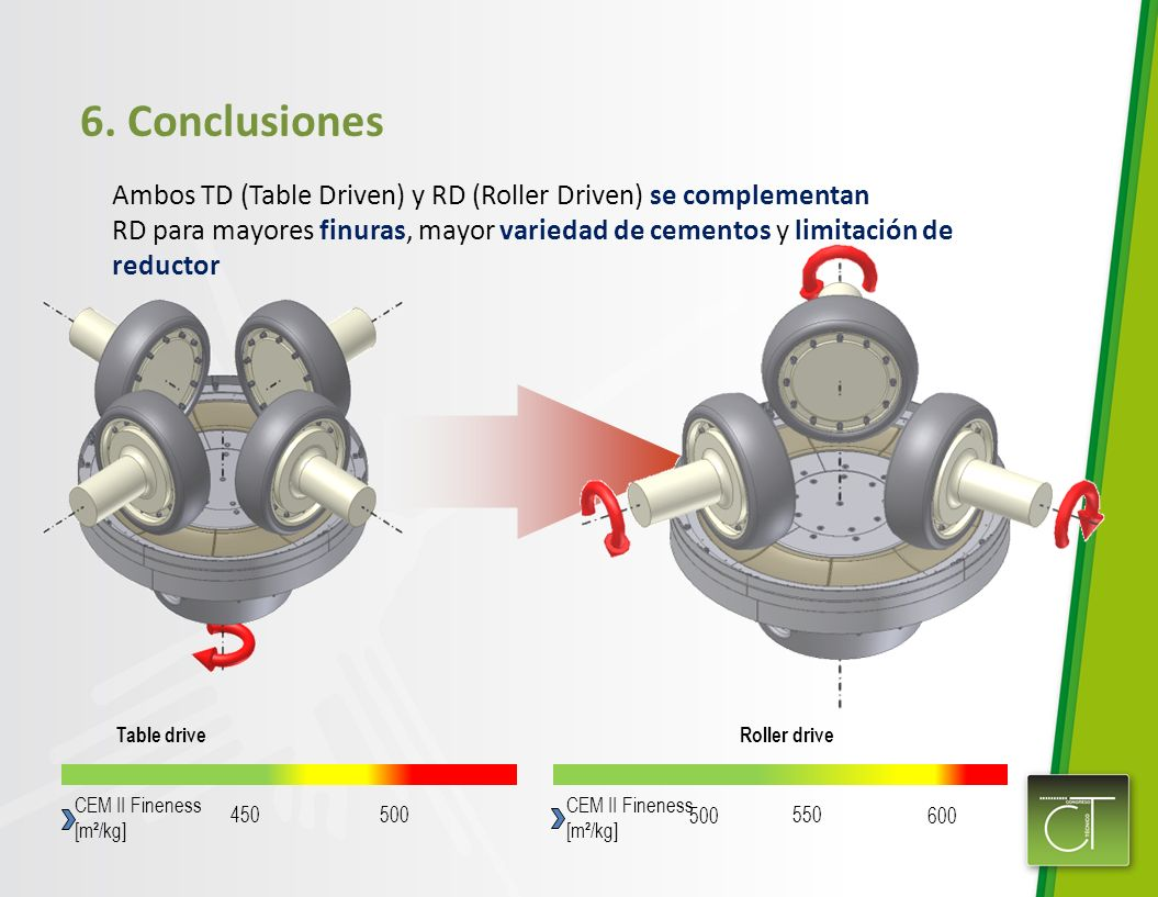 6. Conclusiones 450 CEM II Fineness [m²/kg] 500 600 550 CEM II Fineness [m²/kg] Roller drive Table drive Ambos TD (Table Driven) y RD (Roller Driven)