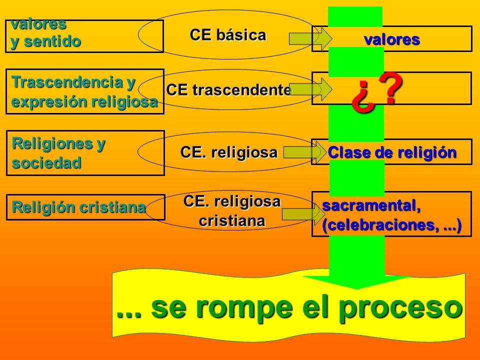 valores y sentido Trascendencia y expresión religiosa Religiones y sociedad Religión cristiana CE básica CE trascendente CE. religiosa CE. religiosa c