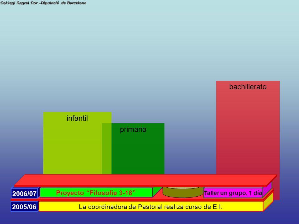 bachillerato Col·legi Sagrat Cor –Diputació de Barcelona 2005/06 La coordinadora de Pastoral realiza curso de E.I. infantil primaria 2005/06 La coordi