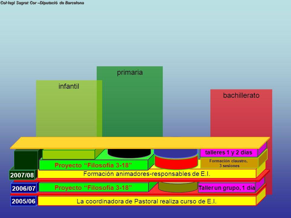 Col·legi Sagrat Cor –Diputació de Barcelona bachillerato 2005/06 La coordinadora de Pastoral realiza curso de E.I. 2005/06 La coordinadora de Pastoral