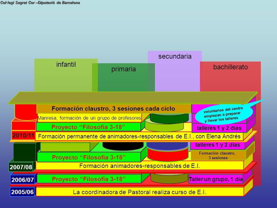 secundaria Col·legi Sagrat Cor –Diputació de Barcelona bachillerato 2005/06 La coordinadora de Pastoral realiza curso de E.I. 2005/06 La coordinadora