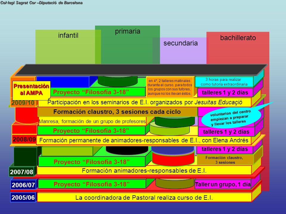 secundaria Col·legi Sagrat Cor –Diputació de Barcelona bachillerato primaria infantil 2005/06 La coordinadora de Pastoral realiza curso de E.I. 2005/0