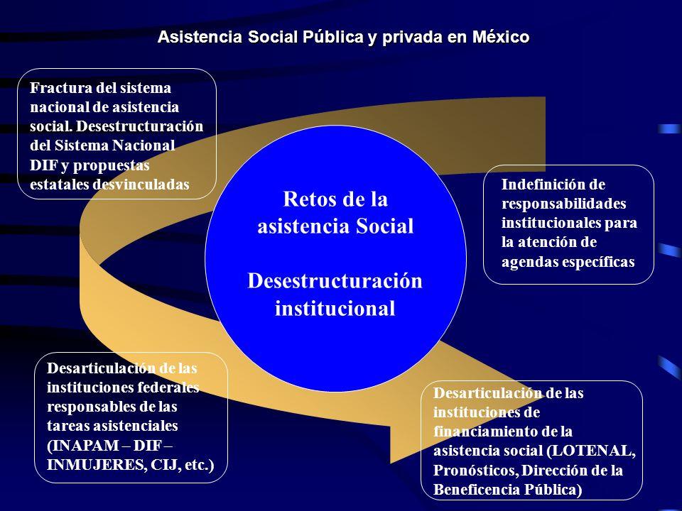 Asistencia Social Pública y privada en México Retos de la asistencia Social Desestructuración institucional Fractura del sistema nacional de asistencia social.