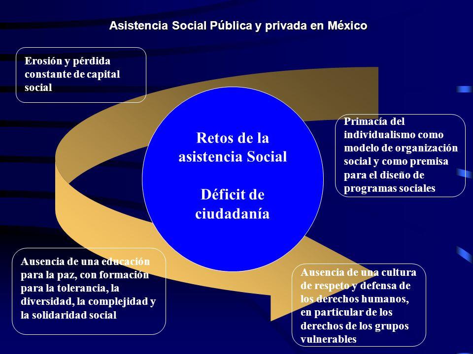 Asistencia Social Pública y privada en México Retos de la asistencia Social Déficit de ciudadanía Erosión y pérdida constante de capital social Primacía del individualismo como modelo de organización social y como premisa para el diseño de programas sociales Ausencia de una educación para la paz, con formación para la tolerancia, la diversidad, la complejidad y la solidaridad social Ausencia de una cultura de respeto y defensa de los derechos humanos, en particular de los derechos de los grupos vulnerables