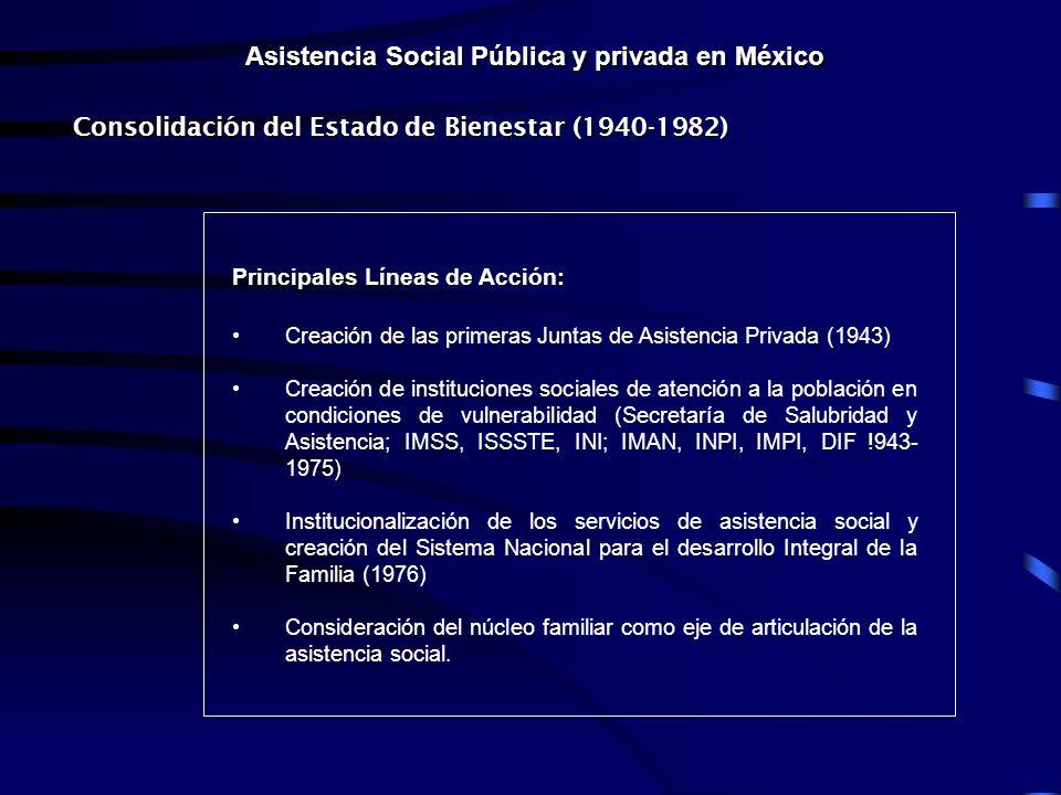 Asistencia Social Pública y privada en México Consolidación del Estado de Bienestar (1940-1982) Principales Líneas de Acción: Creación de las primeras Juntas de Asistencia Privada (1943) Creación de instituciones sociales de atención a la población en condiciones de vulnerabilidad (Secretaría de Salubridad y Asistencia; IMSS, ISSSTE, INI; IMAN, INPI, IMPI, DIF !943- 1975) Institucionalización de los servicios de asistencia social y creación del Sistema Nacional para el desarrollo Integral de la Familia (1976) Consideración del núcleo familiar como eje de articulación de la asistencia social.