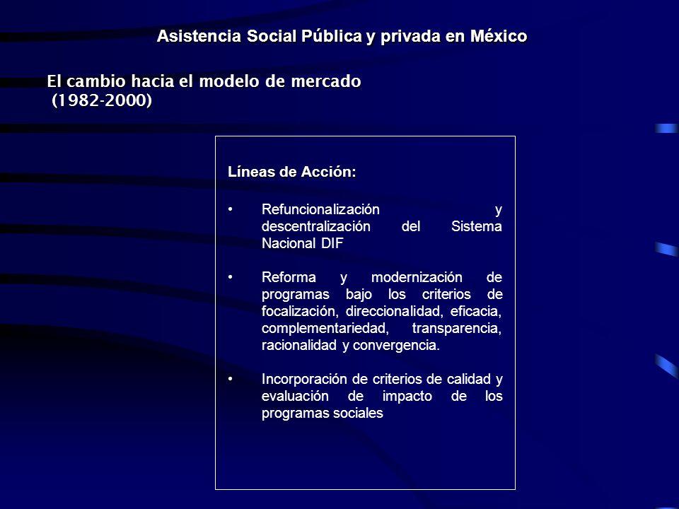 Asistencia Social Pública y privada en México Líneas de Acción: Refuncionalización y descentralización del Sistema Nacional DIF Reforma y modernización de programas bajo los criterios de focalización, direccionalidad, eficacia, complementariedad, transparencia, racionalidad y convergencia.