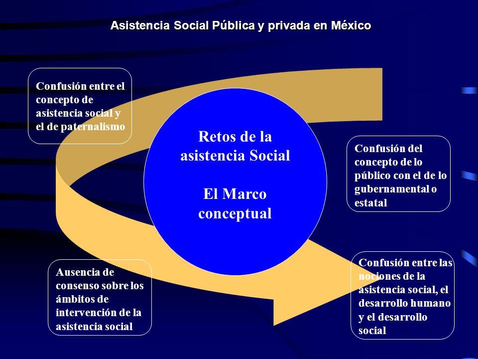 Asistencia Social Pública y privada en México Retos de la asistencia Social El Marco conceptual Confusión entre el concepto de asistencia social y el de paternalismo Confusión del concepto de lo público con el de lo gubernamental o estatal Ausencia de consenso sobre los ámbitos de intervención de la asistencia social Confusión entre las nociones de la asistencia social, el desarrollo humano y el desarrollo social