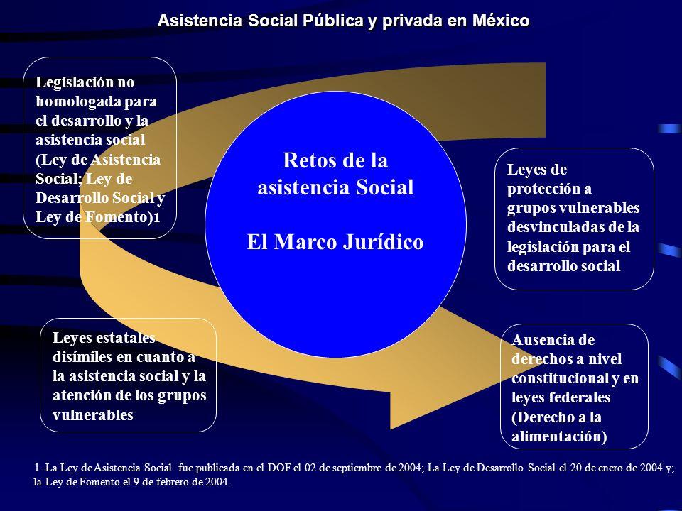 Asistencia Social Pública y privada en México Retos de la asistencia Social El Marco Jurídico Leyes de protección a grupos vulnerables desvinculadas de la legislación para el desarrollo social Leyes estatales disímiles en cuanto a la asistencia social y la atención de los grupos vulnerables Ausencia de derechos a nivel constitucional y en leyes federales (Derecho a la alimentación) Legislación no homologada para el desarrollo y la asistencia social (Ley de Asistencia Social; Ley de Desarrollo Social y Ley de Fomento) 1 1.