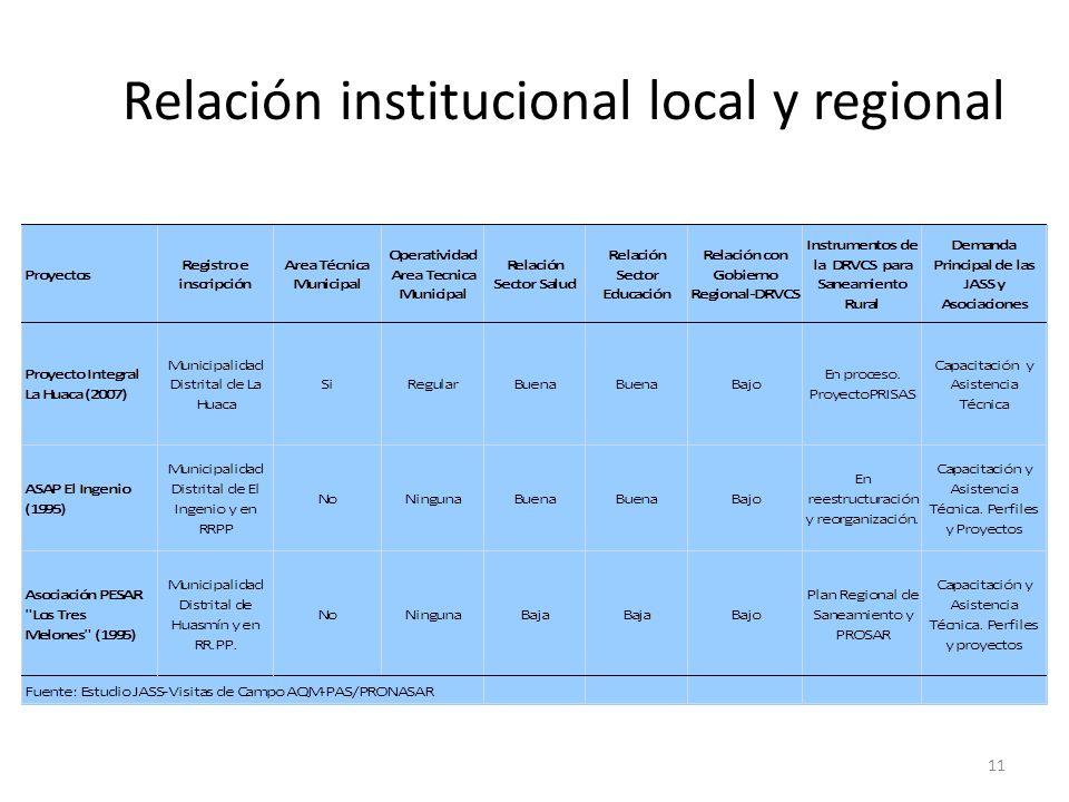Relación institucional local y regional 11