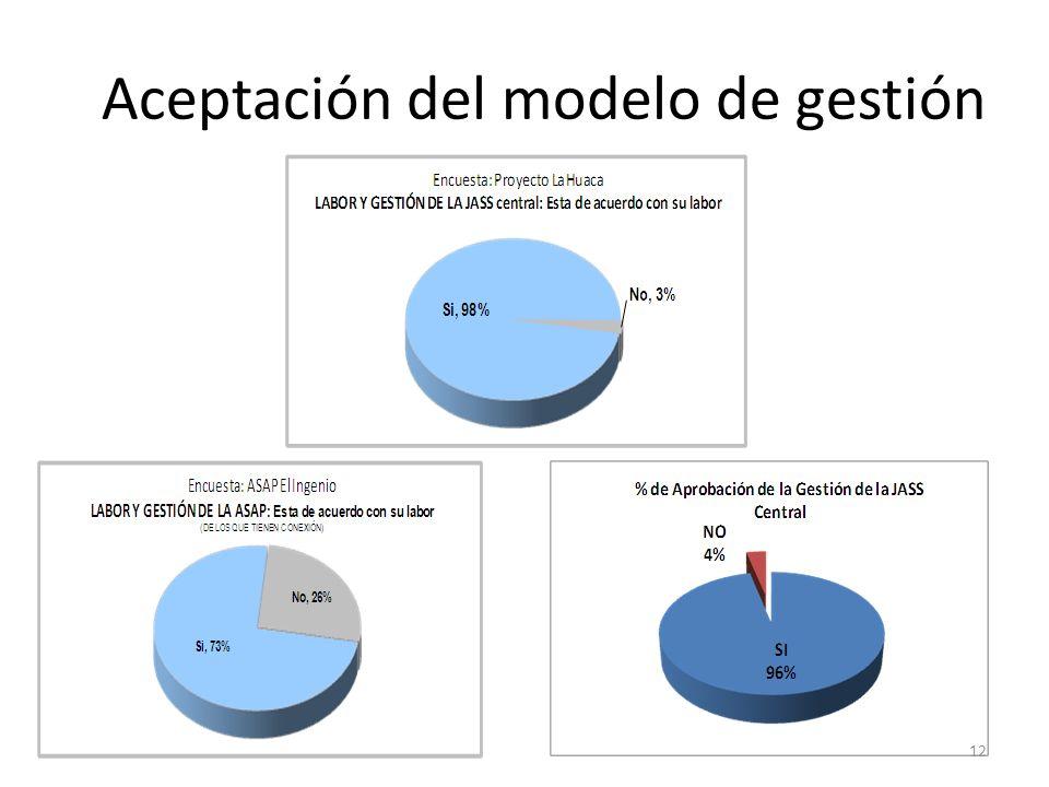 Aceptación del modelo de gestión 12