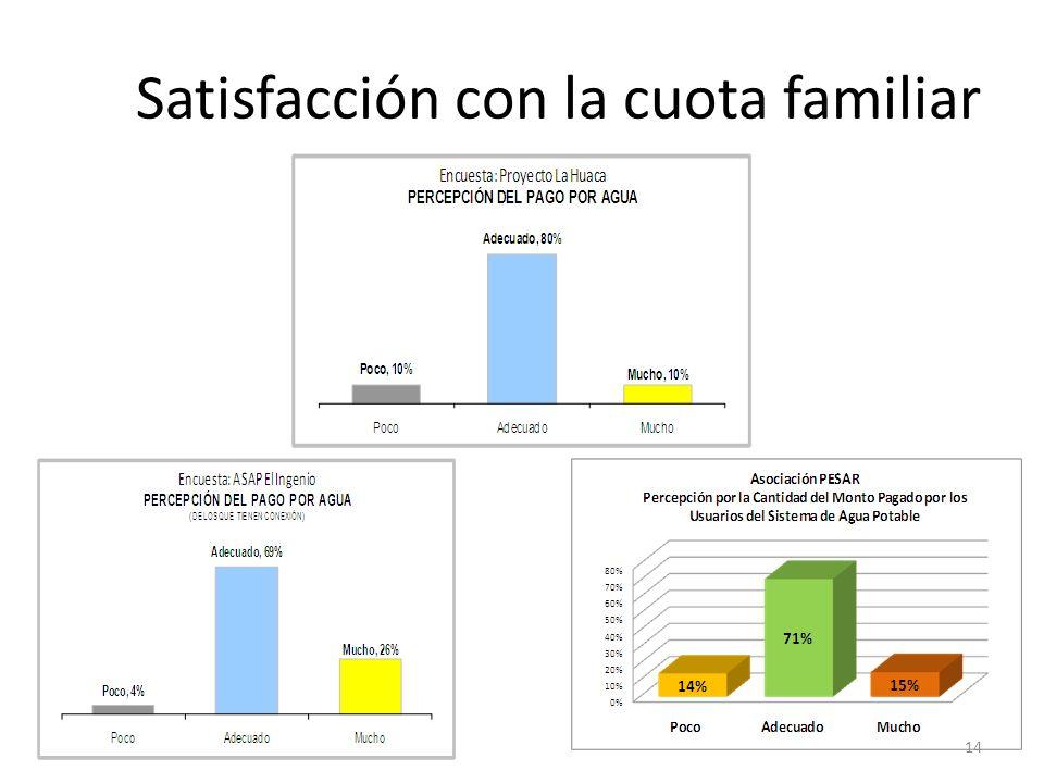 Satisfacción con la cuota familiar 14