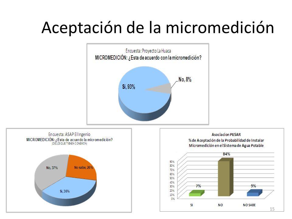 Aceptación de la micromedición 15