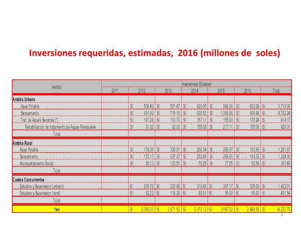 Inversiones requeridas, estimadas, 2016 (millones de soles) 4