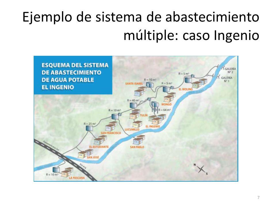 Ejemplo de sistema de abastecimiento múltiple: caso Ingenio 7