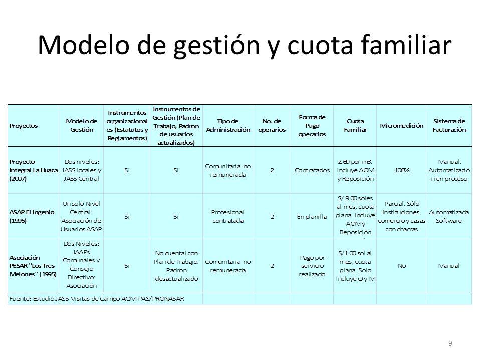 Modelo de gestión y cuota familiar 9