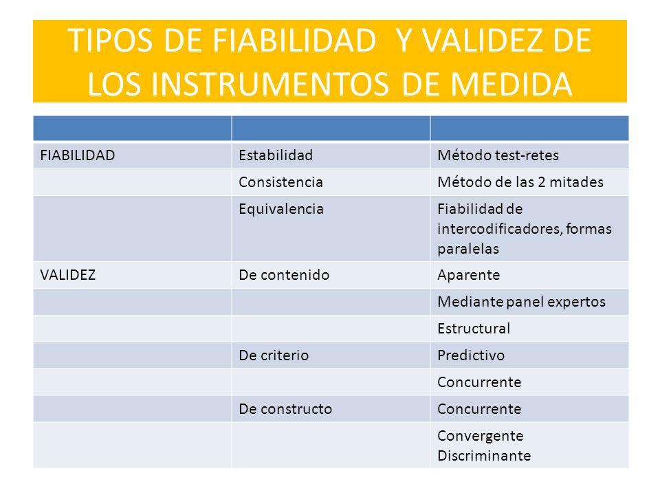 TIPOS DE FIABILIDAD Y VALIDEZ DE LOS INSTRUMENTOS DE MEDIDA FIABILIDADEstabilidadMétodo test-retes ConsistenciaMétodo de las 2 mitades EquivalenciaFia