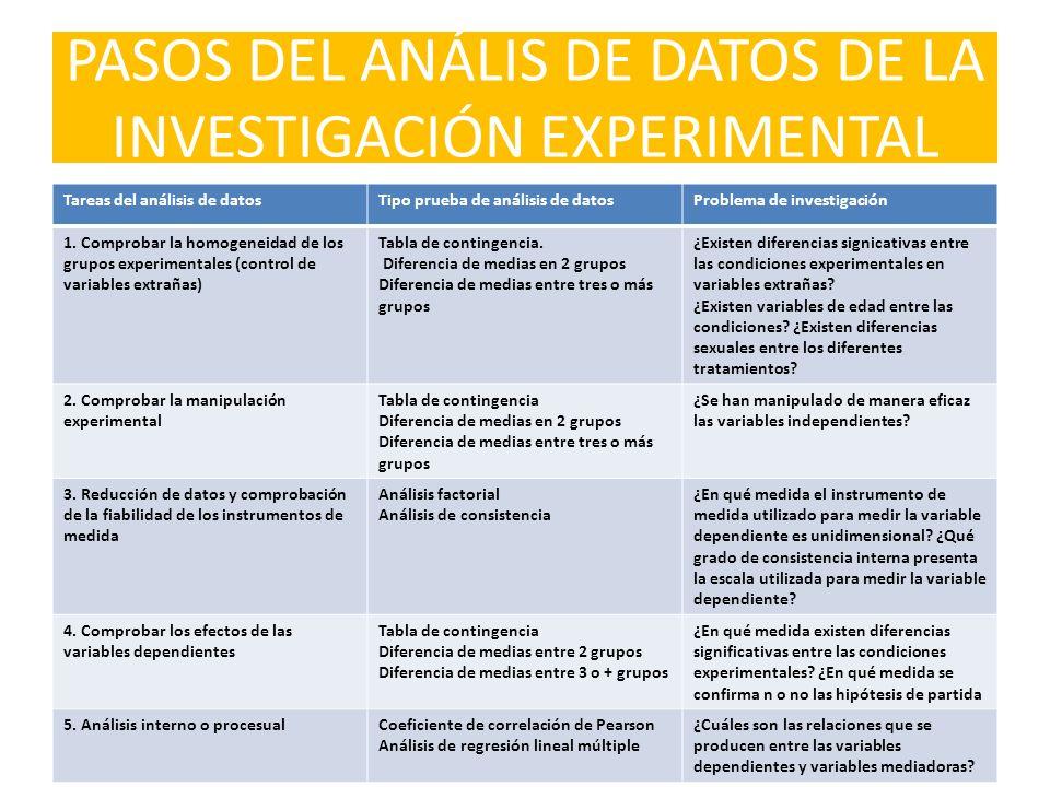 PASOS DEL ANÁLIS DE DATOS DE LA INVESTIGACIÓN EXPERIMENTAL Tareas del análisis de datosTipo prueba de análisis de datosProblema de investigación 1. Co