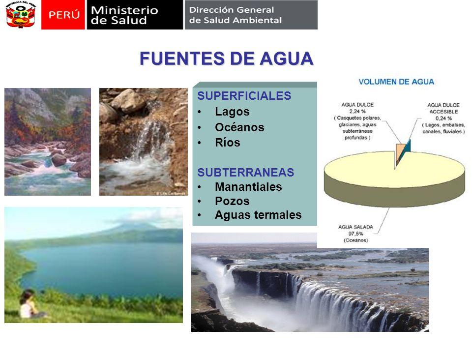 SUPERFICIALES Lagos Océanos Ríos SUBTERRANEAS Manantiales Pozos Aguas termales FUENTES DE AGUA