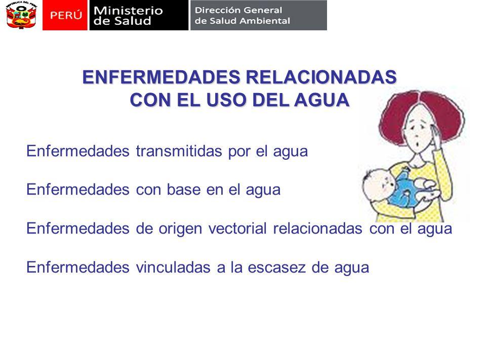 ENFERMEDADES RELACIONADAS CON EL USO DEL AGUA Enfermedades transmitidas por el agua Enfermedades con base en el agua Enfermedades de origen vectorial