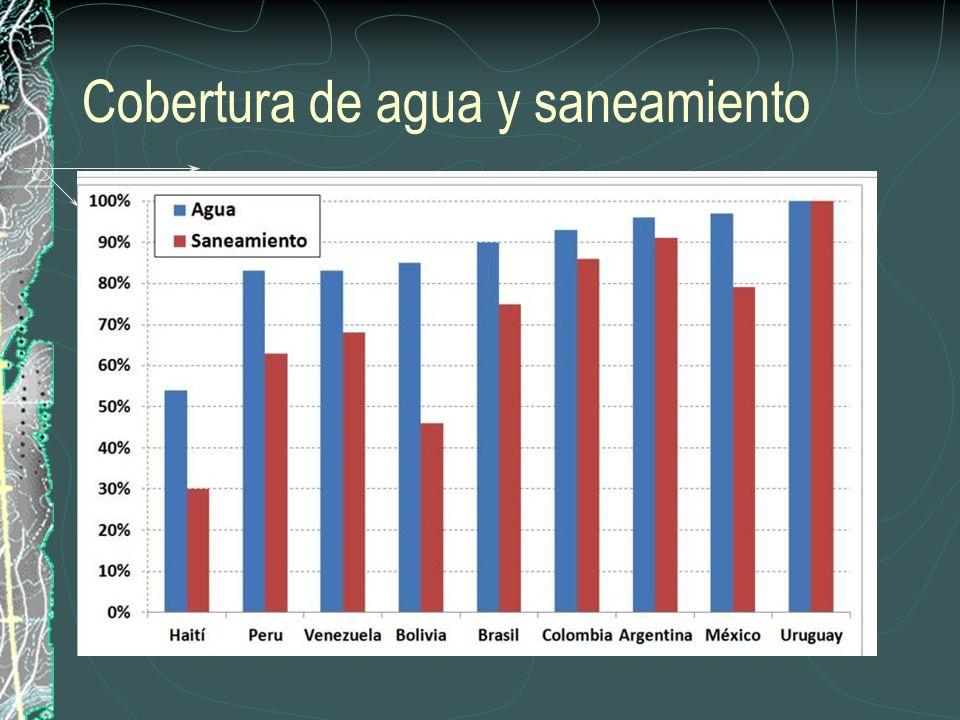 PAIS Nº aproximado de organizaciones y pequeños operadores (incluye gestores comunitarios) Poblacion abastecida En millones de personas Población futura Bolivia29,5023.25.214 Colombia12,0357.611.060 Chile1,4733.44.360 Ecuador5,0182.03.800 El Salvador 2,0002.5-- Guatemala10,0006.4-- Honduras4,2003.4-- Nicaragua5,0002.3-- Perus.i3.64.700 CUANTAS SON LAS ORGANIZACIONES COMUNITARIAS Y PEQUEÑOS OPERADORES DE SERVICIOS DE AGUA.