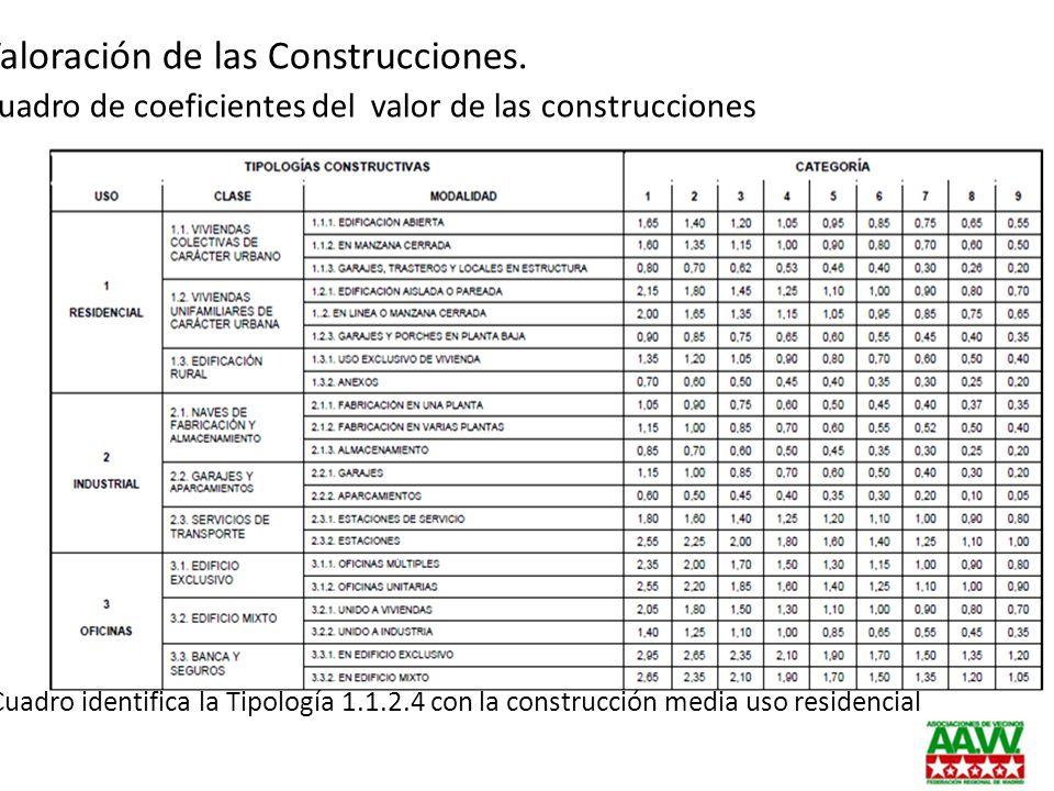 Valoración de las Construcciones. Cuadro de coeficientes del valor de las construcciones El Cuadro identifica la Tipología 1.1.2.4 con la construcción