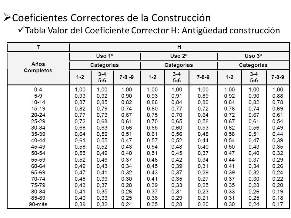 Coeficientes Correctores de la Construcción Tabla Valor del Coeficiente Corrector H: Antigüedad construcción