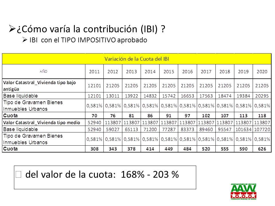 ¿Cómo varía la contribución (IBI) ? IBI con el TIPO IMPOSITIVO aprobado del valor de la cuota: 168% - 203 %