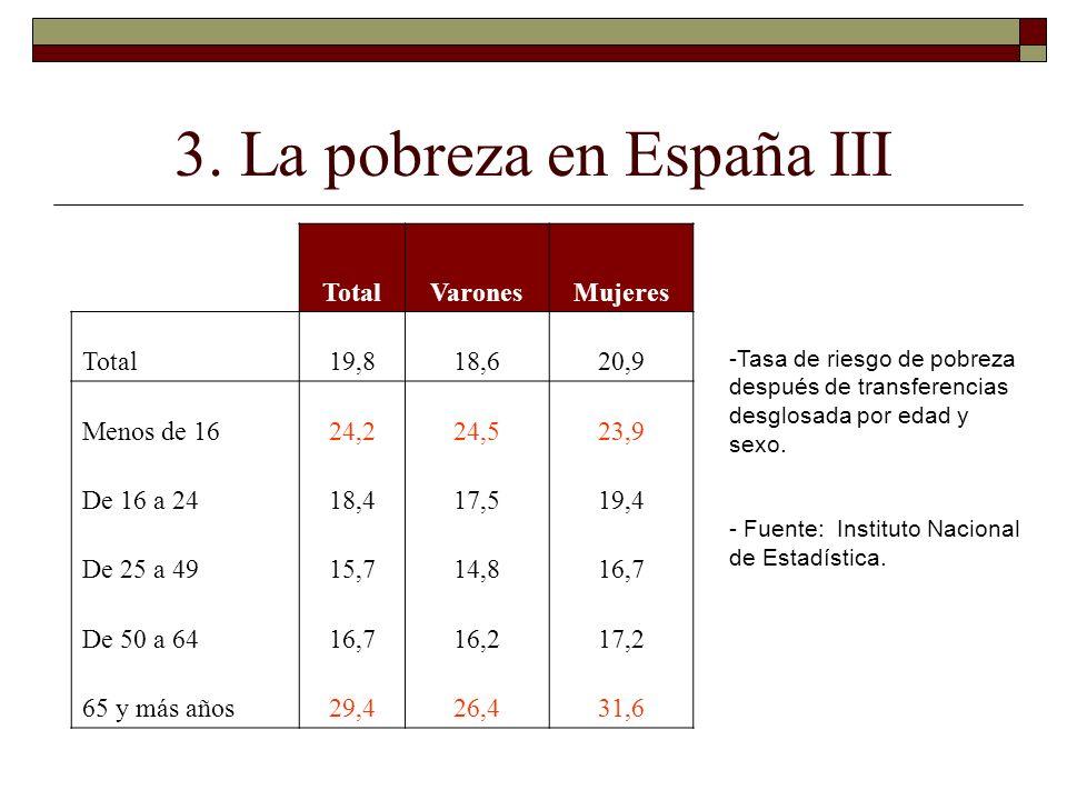 3. La pobreza en España III -Tasa de riesgo de pobreza después de transferencias desglosada por edad y sexo. - Fuente: Instituto Nacional de Estadísti