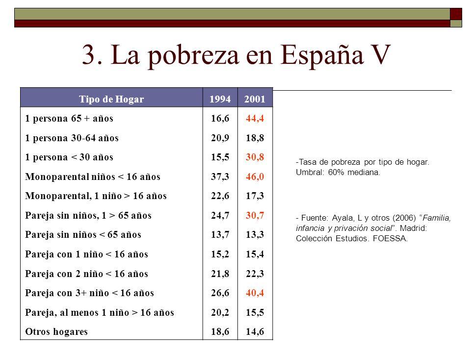 3. La pobreza en España V Tipo de Hogar19942001 1 persona 65 + años16,644,4 1 persona 30-64 años20,918,8 1 persona < 30 años15,530,8 Monoparental niño