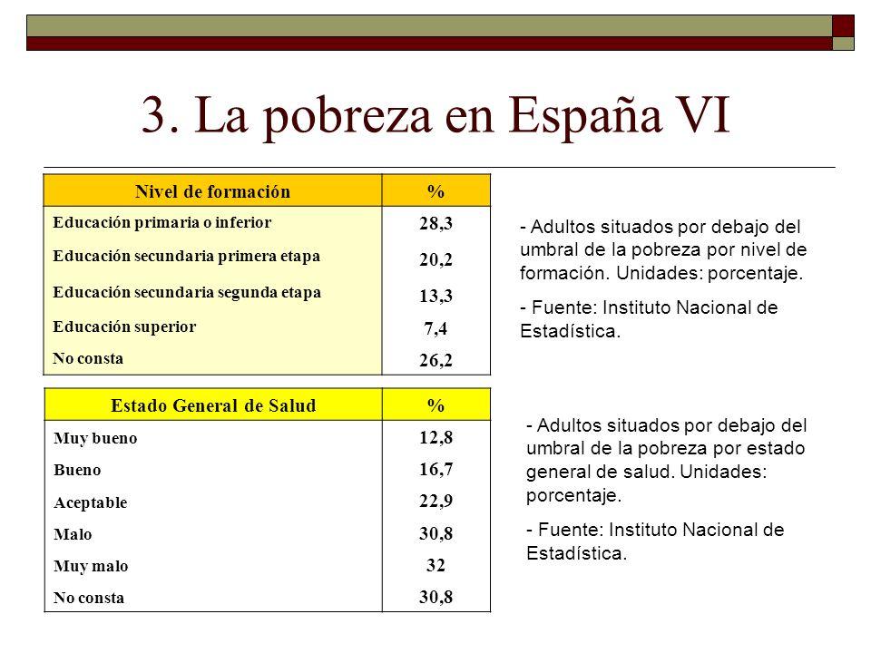 3. La pobreza en España VI Nivel de formación% Educación primaria o inferior 28,3 Educación secundaria primera etapa 20,2 Educación secundaria segunda