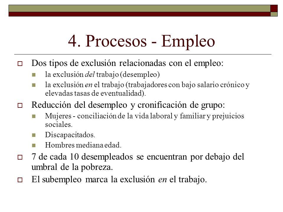4. Procesos - Empleo Dos tipos de exclusión relacionadas con el empleo: la exclusión del trabajo (desempleo) la exclusión en el trabajo (trabajadores