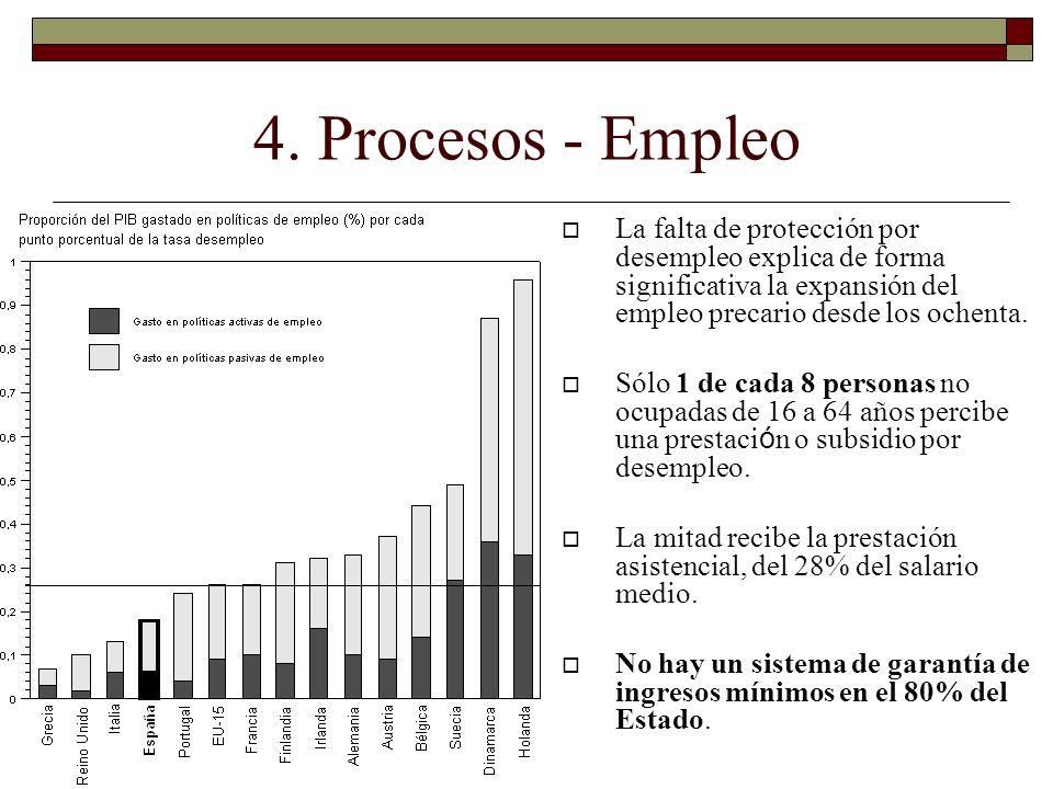 La falta de protección por desempleo explica de forma significativa la expansión del empleo precario desde los ochenta. Sólo 1 de cada 8 personas no o