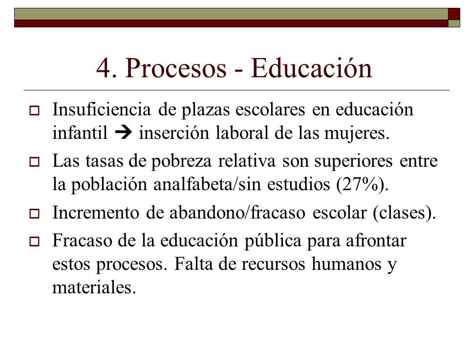 4. Procesos - Educación Insuficiencia de plazas escolares en educación infantil inserción laboral de las mujeres. Las tasas de pobreza relativa son su