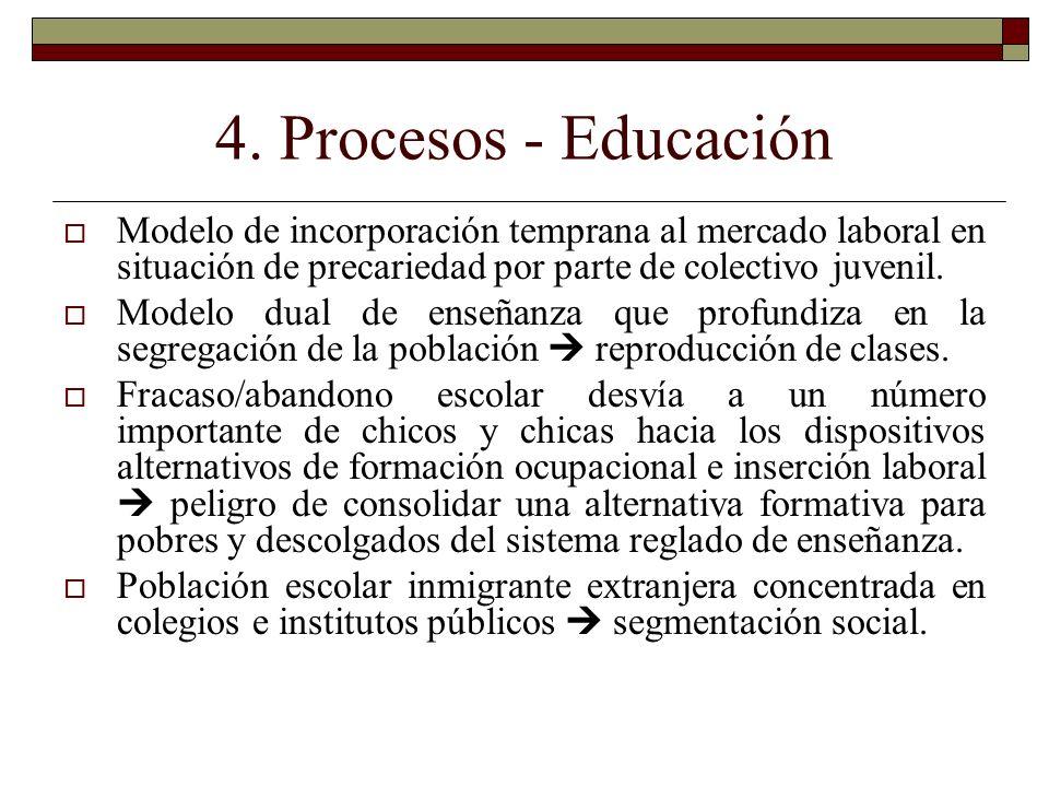 4. Procesos - Educación Modelo de incorporación temprana al mercado laboral en situación de precariedad por parte de colectivo juvenil. Modelo dual de